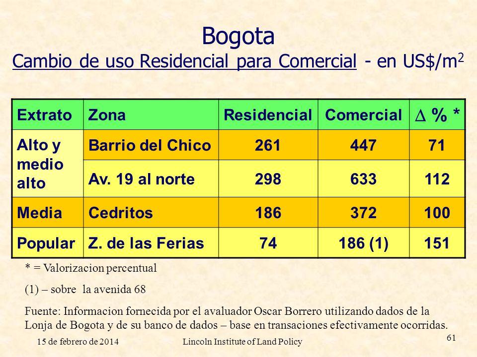 15 de febrero de 2014Lincoln Institute of Land Policy 61 Bogota Cambio de uso Residencial para Comercial - en US$/m 2 ExtratoZonaResidencialComercial