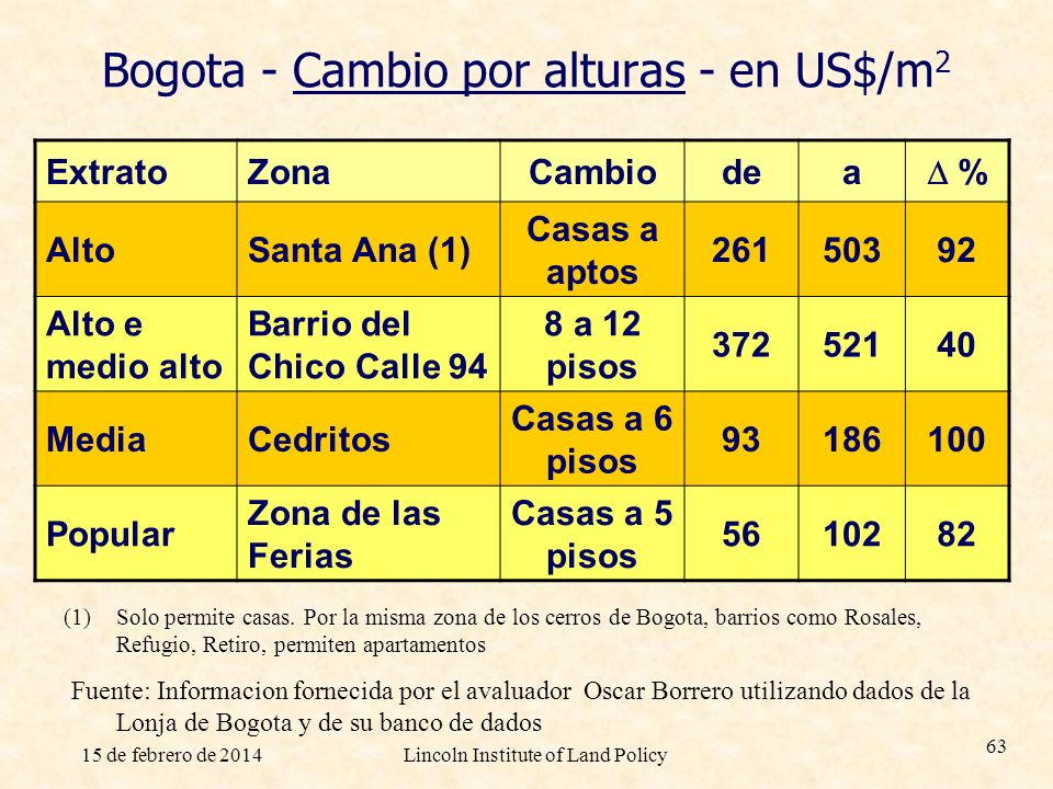 15 de febrero de 2014Lincoln Institute of Land Policy 63 Bogota - Cambio por alturas - en US$/m 2 ExtratoZonaCambiodea % AltoSanta Ana (1) Casas a apt