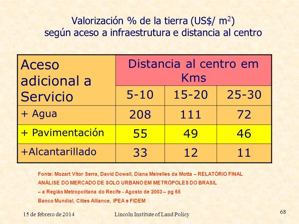 15 de febrero de 2014Lincoln Institute of Land Policy 68 Valorización % de la tierra (US$/ m 2 ) según aceso a infraestrutura e distancia al centro Ac