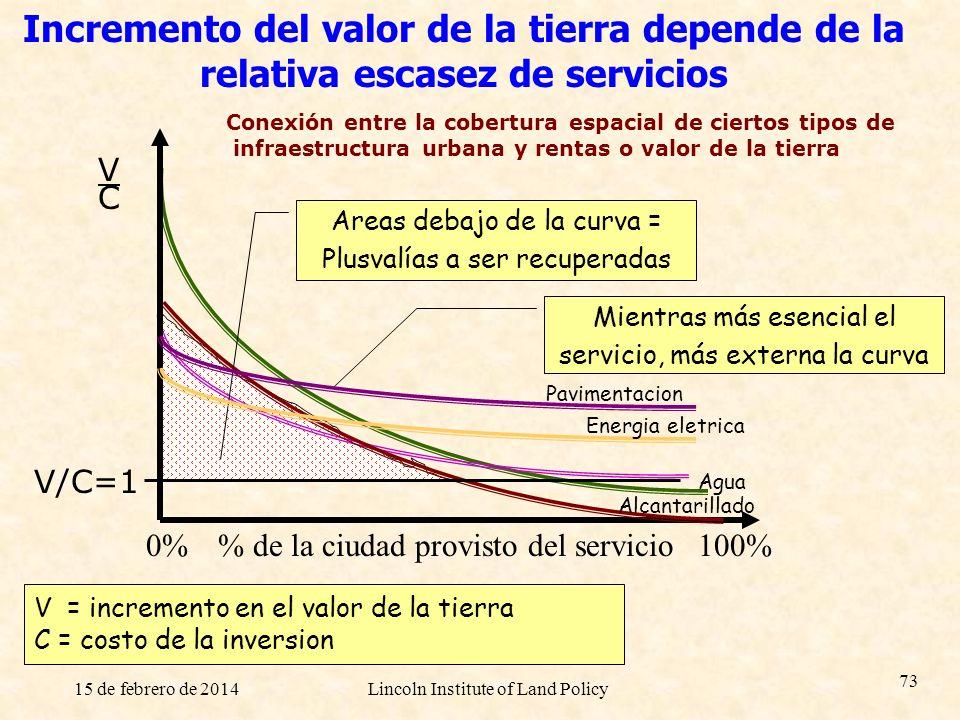 15 de febrero de 2014Lincoln Institute of Land Policy 73 Incremento del valor de la tierra depende de la relativa escasez de servicios % de la ciudad