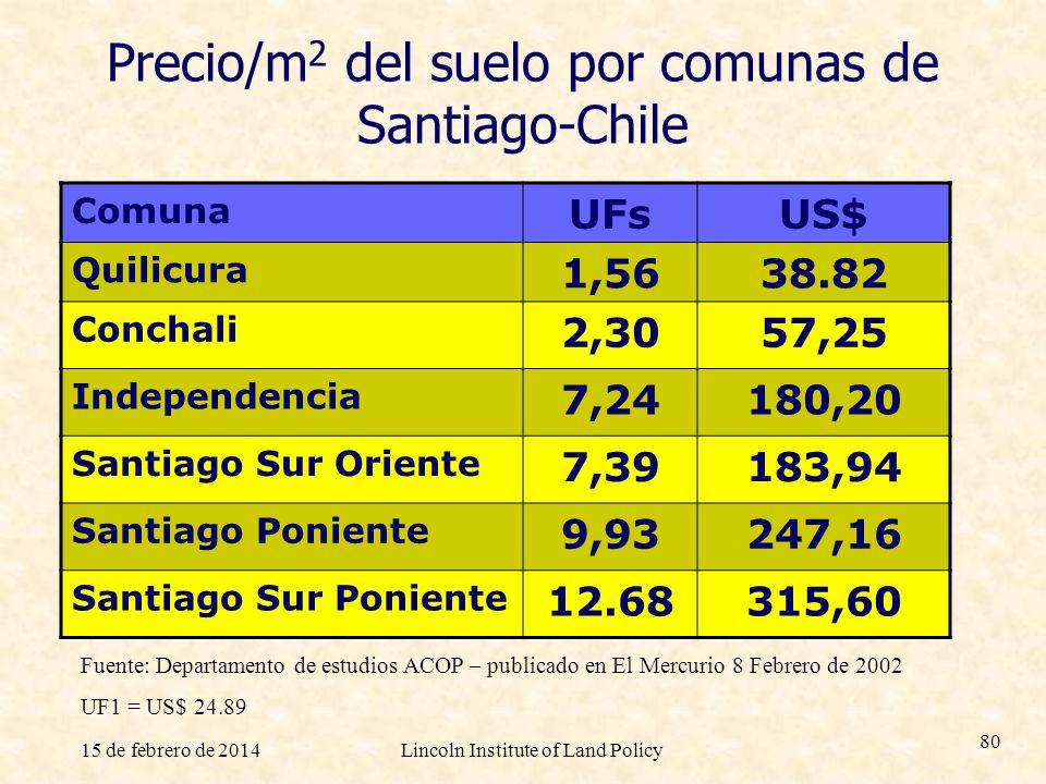 15 de febrero de 2014Lincoln Institute of Land Policy 80 Precio/m 2 del suelo por comunas de Santiago-Chile Comuna UFsUS$ Quilicura 1,5638.82 Conchali