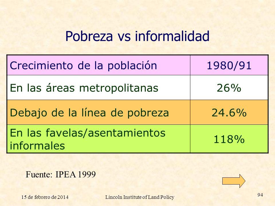 15 de febrero de 2014Lincoln Institute of Land Policy 94 Pobreza vs informalidad Crecimiento de la población1980/91 En las áreas metropolitanas26% Deb