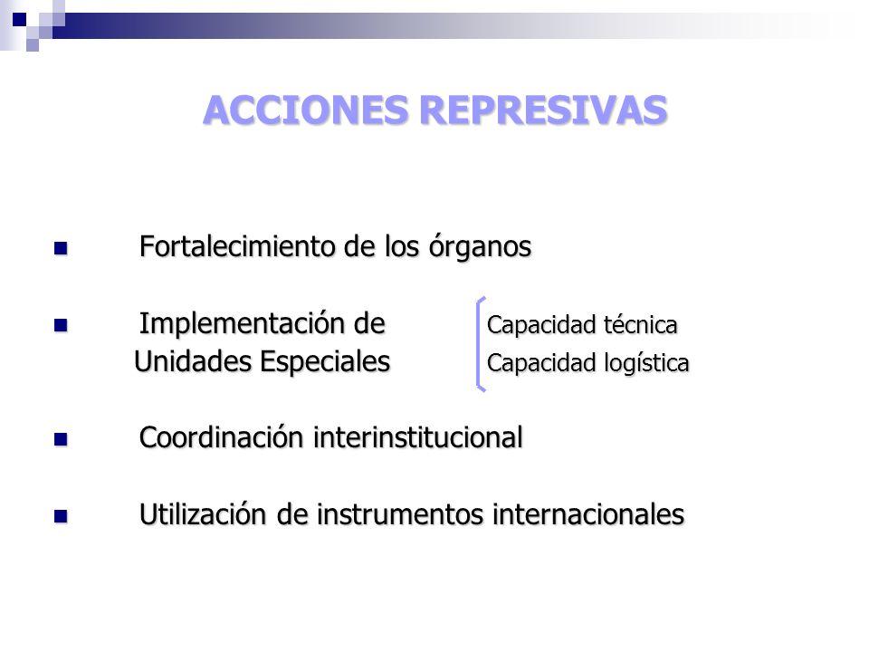 ACCIONES REPRESIVAS Fortalecimiento de los órganos Fortalecimiento de los órganos Implementación de Capacidad técnica Implementación de Capacidad técnica Unidades Especiales Capacidad logística Unidades Especiales Capacidad logística Coordinación interinstitucional Coordinación interinstitucional Utilización de instrumentos internacionales Utilización de instrumentos internacionales