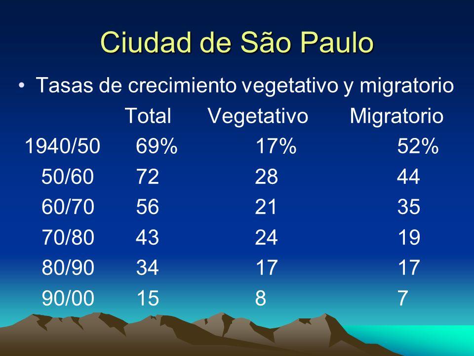 Ciudad de São Paulo Tasas de crecimiento vegetativo y migratorio Total Vegetativo Migratorio 1940/50 69%17%52% 50/60 722844 60/70 562135 70/80 432419
