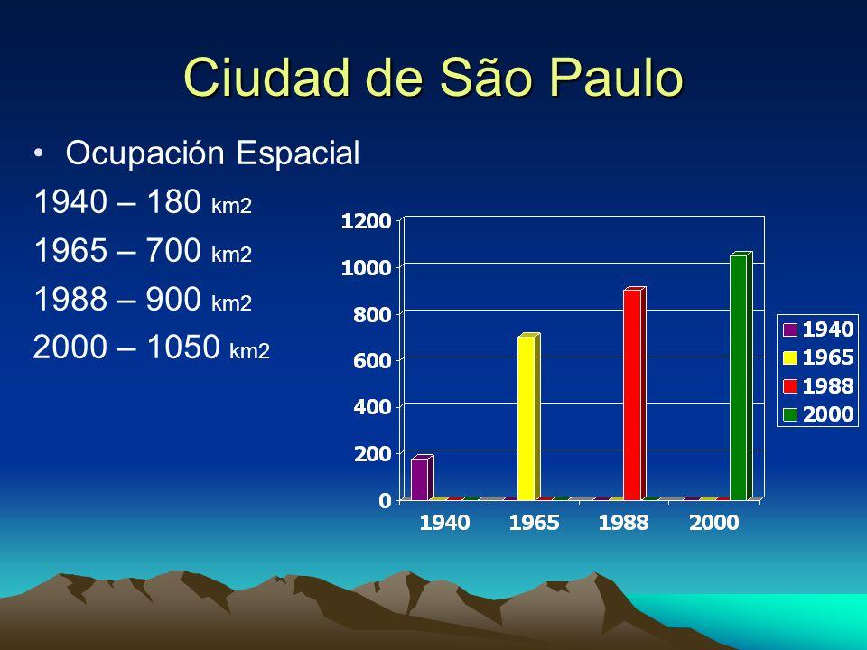 Ciudad de São Paulo Ocupación Espacial 1940 – 180 km2 1965 – 700 km2 1988 – 900 km2 2000 – 1050 km2