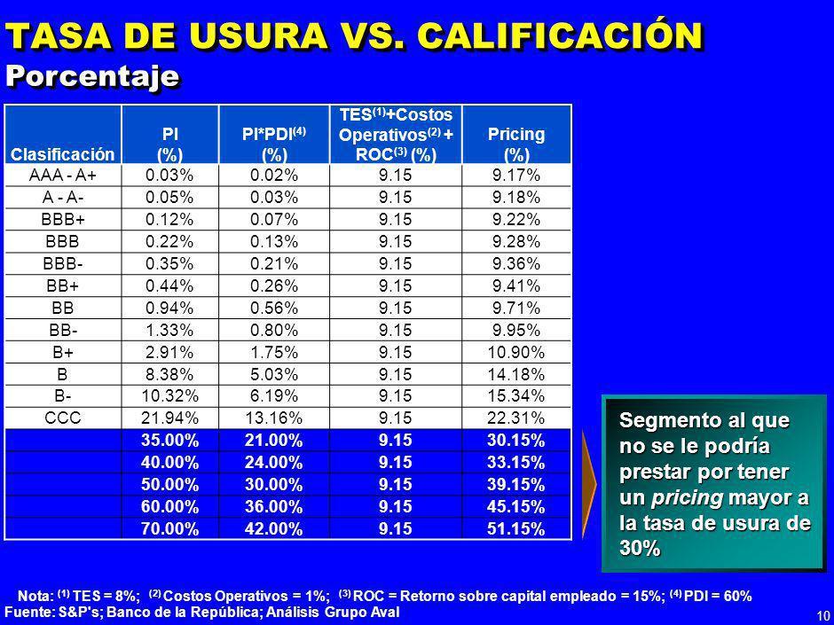 9 REGULACIÓN DE BRPS (2/2) Fuente: Grupo Aval 012345 30% 50% 80% Coeficiente de provisión % Tiempo de recuperación años Coeficiente de provisión = Tas