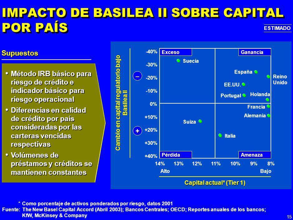 14 OBSERVACIONES ADICIONALES NO EXHAUSTIVO Observaciones/comentarios La discreción que otorga Basilea II a los reguladores locales puede resultar en d