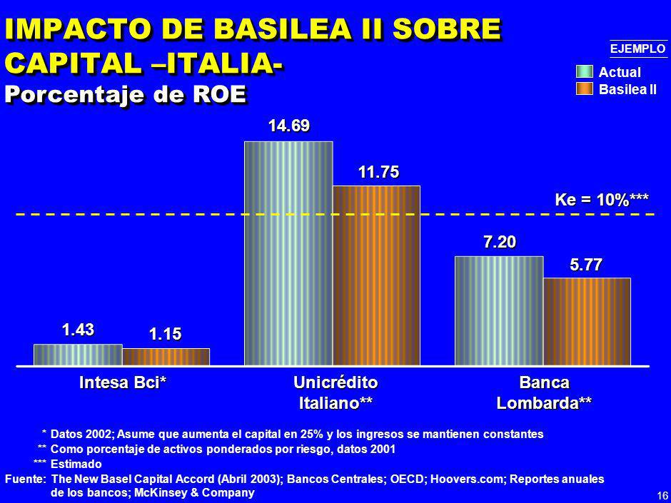 15 *Como porcentaje de activos ponderados por riesgo, datos 2001 Fuente:The New Basel Capital Accord (Abril 2003); Bancos Centrales; OECD; Reportes an