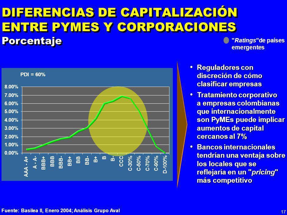 16 *Datos 2002; Asume que aumenta el capital en 25% y los ingresos se mantienen constantes **Como porcentaje de activos ponderados por riesgo, datos 2
