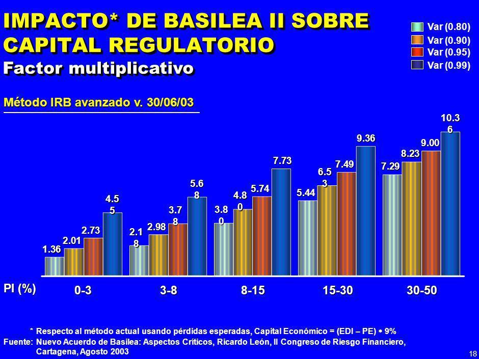 17 DIFERENCIAS DE CAPITALIZACIÓN ENTRE PYMES Y CORPORACIONES Fuente: Basilea II, Enero 2004; Análisis Grupo Aval