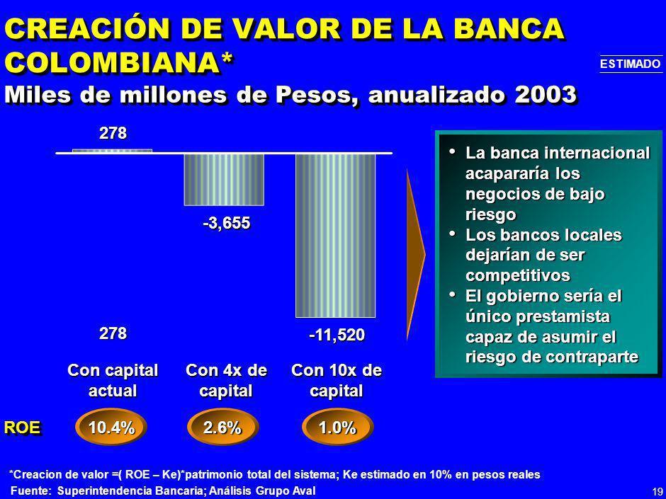 18 *Respecto al método actual usando pérdidas esperadas, Capital Económico = (EDI – PE) 9% Fuente:Nuevo Acuerdo de Basilea: Aspectos Críticos, Ricardo