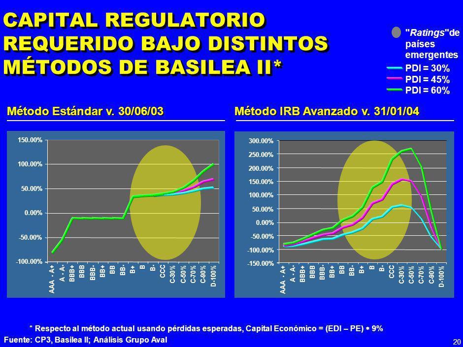 19 CREACIÓN DE VALOR DE LA BANCA COLOMBIANA* *Creacion de valor =( ROE – Ke)*patrimonio total del sistema; Ke estimado en 10% en pesos reales Fuente:S