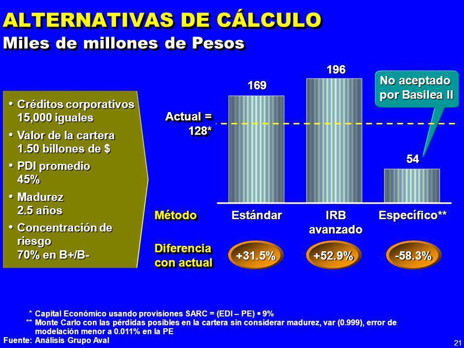 20 CAPITAL REGULATORIO REQUERIDO BAJO DISTINTOS MÉTODOS DE BASILEA II* *Respecto al método actual usando pérdidas esperadas, Capital Económico = (EDI