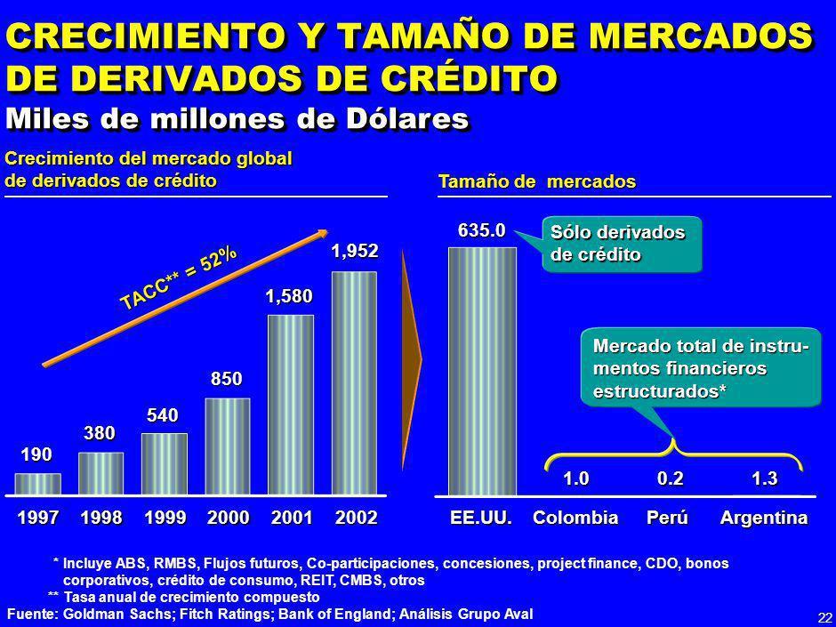 21 No aceptado por Basilea II *Capital Económico usando provisiones SARC = (EDI – PE) 9% **Monte Carlo con las pérdidas posibles en la cartera sin con