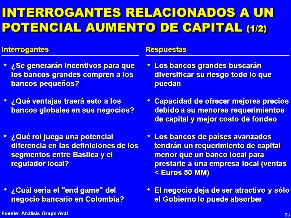 22 CRECIMIENTO Y TAMAÑO DE MERCADOS DE DERIVADOS DE CRÉDITO Miles de millones de Dólares EE.UU.ColombiaPerúArgentina Tamaño de mercados 635.0 0.21.01.