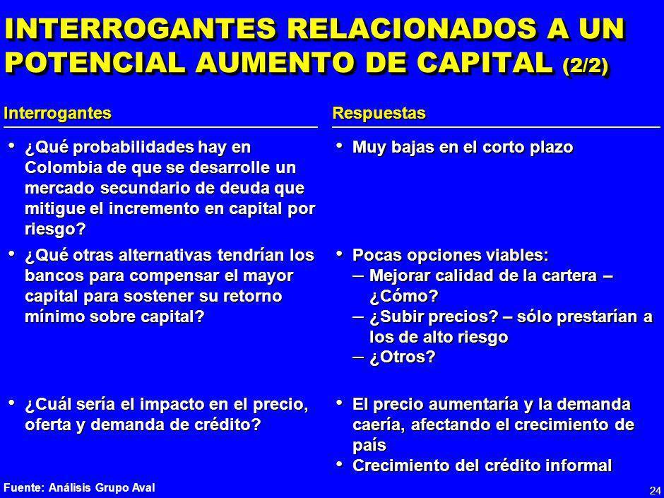 23 INTERROGANTES RELACIONADOS A UN POTENCIAL AUMENTO DE CAPITAL (1/2) RespuestasInterrogantes Fuente: Análisis Grupo Aval ¿Se generarán incentivos par