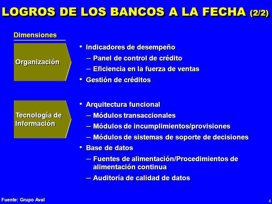 3 LOGROS DE LOS BANCOS A LA FECHA (1/2) Identificación de clientes Identificación de clientes Otorgamientos Otorgamientos – Automatización de segmento