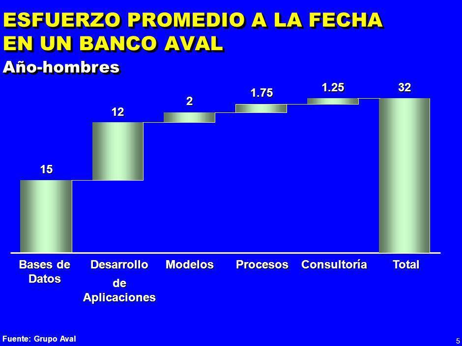 4 LOGROS DE LOS BANCOS A LA FECHA (2/2) Indicadores de desempeño Indicadores de desempeño – Panel de control de crédito – Eficiencia en la fuerza de v