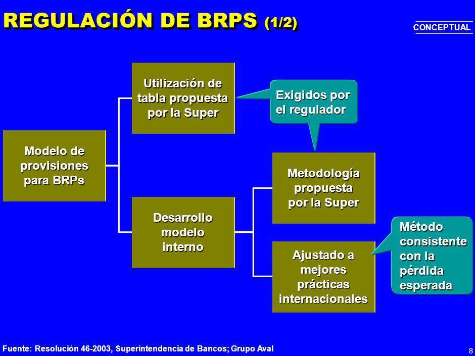 18 *Respecto al método actual usando pérdidas esperadas, Capital Económico = (EDI – PE) 9% Fuente:Nuevo Acuerdo de Basilea: Aspectos Críticos, Ricardo León, II Congreso de Riesgo Financiero, Cartagena, Agosto 2003 0-33-88-1515-3030-50 PI (%) IMPACTO* DE BASILEA II SOBRE CAPITAL REGULATORIO Factor multiplicativo Método IRB avanzado v.