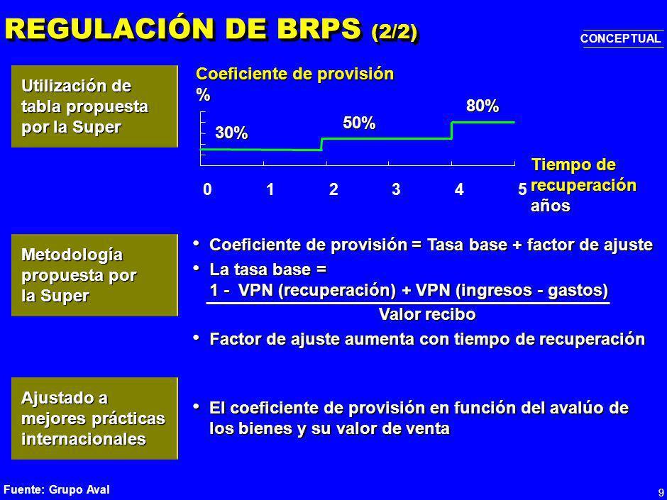 9 REGULACIÓN DE BRPS (2/2) Fuente: Grupo Aval 012345 30% 50% 80% Coeficiente de provisión % Tiempo de recuperación años Coeficiente de provisión = Tasa base + factor de ajuste Coeficiente de provisión = Tasa base + factor de ajuste La tasa base = 1 - VPN (recuperación) + VPN (ingresos - gastos) La tasa base = 1 - VPN (recuperación) + VPN (ingresos - gastos) Valor recibo Factor de ajuste aumenta con tiempo de recuperación Factor de ajuste aumenta con tiempo de recuperación El coeficiente de provisión en función del avalúo de los bienes y su valor de venta El coeficiente de provisión en función del avalúo de los bienes y su valor de venta CONCEPTUAL Utilización de tabla propuesta por la Super Metodología propuesta por la Super Ajustado a mejores prácticas internacionales