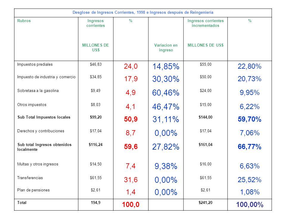 Desglose de Ingresos Corrientes, 1998 e Ingresos después de Reingeniería RubrosIngresos corrientes % Ingresos corrientes incrementados % MILLONES DE U