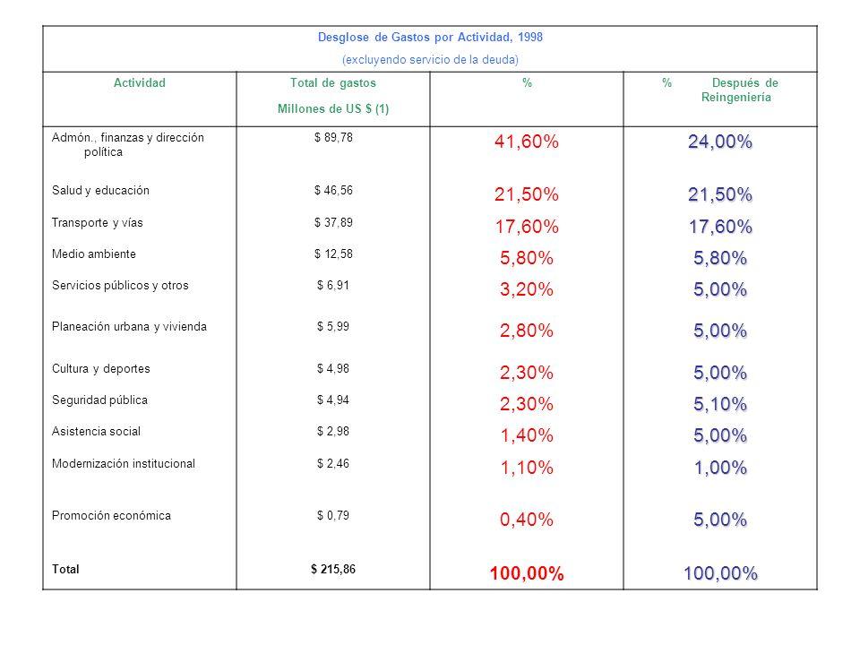 Desglose de Gastos por Actividad, 1998 (excluyendo servicio de la deuda) ActividadTotal de gastos% Después de Reingeniería Millones de US $ (1) Admón., finanzas y dirección política $ 89,78 41,60%24,00% Salud y educación$ 46,56 21,50%21,50% Transporte y vías$ 37,89 17,60%17,60% Medio ambiente$ 12,58 5,80%5,80% Servicios públicos y otros$ 6,91 3,20%5,00% Planeación urbana y vivienda$ 5,99 2,80%5,00% Cultura y deportes$ 4,98 2,30%5,00% Seguridad pública$ 4,94 2,30%5,10% Asistencia social$ 2,98 1,40%5,00% Modernización institucional$ 2,46 1,10%1,00% Promoción económica$ 0,79 0,40%5,00% Total$ 215,86 100,00%100,00%