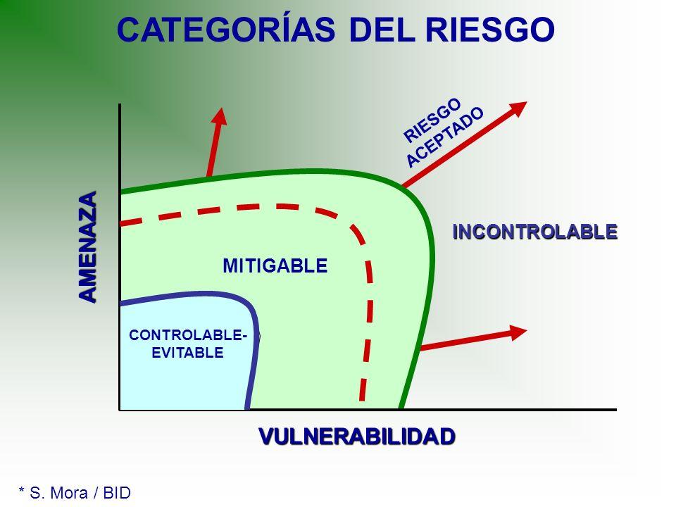 CATEGORÍAS DEL RIESGO MITIGABLE CONTROLABLE- EVITABLE INCONTROLABLE RIESGO ACEPTADO AMENAZA VULNERABILIDAD * S. Mora / BID