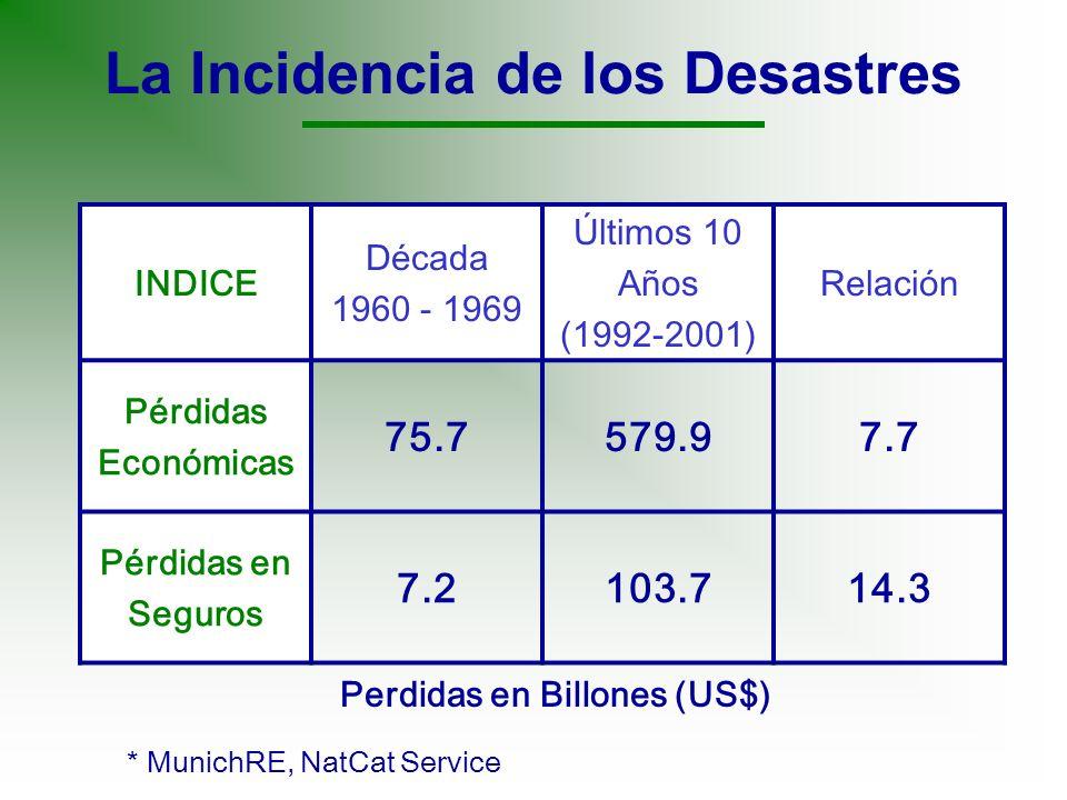 La Incidencia de los Desastres INDICE Década 1960 - 1969 Últimos 10 Años (1992-2001) Relación Pérdidas Económicas 75.7579.97.7 Pérdidas en Seguros 7.2