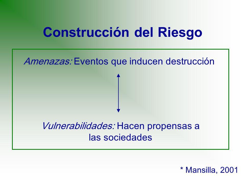 Construcción del Riesgo * Mansilla, 2001 Amenazas: Eventos que inducen destrucción Vulnerabilidades: Hacen propensas a las sociedades