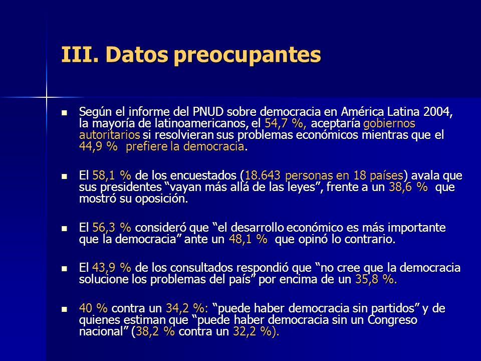 III. Datos preocupantes Según el informe del PNUD sobre democracia en América Latina 2004, la mayoría de latinoamericanos, el 54,7 %, aceptaría gobier