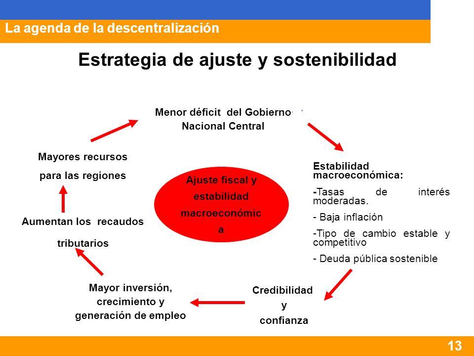 13 Menor déficit del Gobierno Nacional Central Estabilidad macroeconómica: -Tasas de interés moderadas.