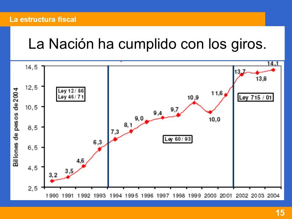 15 La Nación ha cumplido con los giros. La estructura fiscal