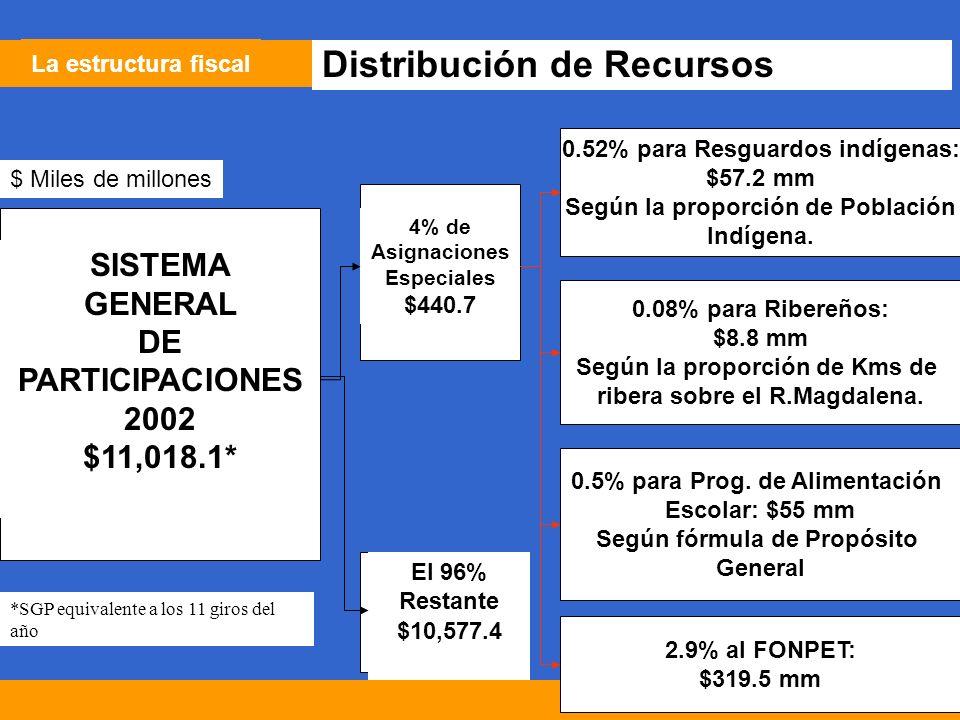 20 La estructura fiscal Distribución de Recursos SISTEMA GENERAL DE PARTICIPACIONES 2002 $11,018.1* 4% de Asignaciones Especiales $440.7 El 96% Restante $10,577.4 0.52% para Resguardos indígenas: $57.2 mm Según la proporción de Población Indígena.