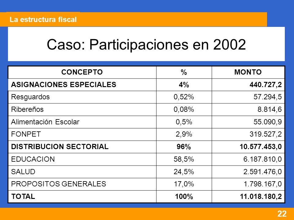 22 Caso: Participaciones en 2002 CONCEPTO%MONTO ASIGNACIONES ESPECIALES4%440.727,2 Resguardos0,52%57.294,5 Ribereños0,08%8.814,6 Alimentación Escolar0,5%55.090,9 FONPET2,9%319.527,2 DISTRIBUCION SECTORIAL96%10.577.453,0 EDUCACION58,5%6.187.810,0 SALUD24,5%2.591.476,0 PROPOSITOS GENERALES17,0%1.798.167,0 TOTAL100%11.018.180,2 La estructura fiscal