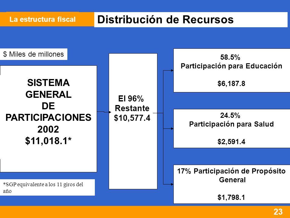 23 Distribución de Recursos SISTEMA GENERAL DE PARTICIPACIONES 2002 $11,018.1* El 96% Restante $10,577.4 58.5% Participación para Educación $6,187.8 24.5% Participación para Salud $2,591.4 17% Participación de Propósito General $1,798.1 $ Miles de millones *SGP equivalente a los 11 giros del año La estructura fiscal