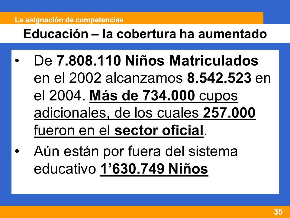 35 Educación – la cobertura ha aumentado La asignación de competencias De 7.808.110 Niños Matriculados en el 2002 alcanzamos 8.542.523 en el 2004.