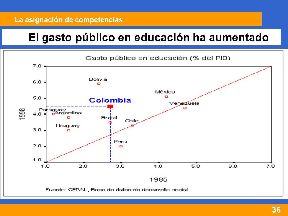 36 El gasto público en educación ha aumentado La asignación de competencias