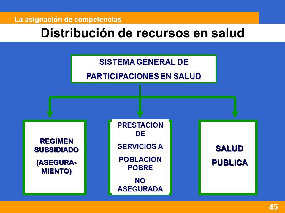 45 SISTEMA GENERAL DE PARTICIPACIONES EN SALUD REGIMEN SUBSIDIADO (ASEGURA- MIENTO) PRESTACION DE SERVICIOS A POBLACION POBRE NO ASEGURADA SALUDPUBLICA Distribución de recursos en salud La asignación de competencias