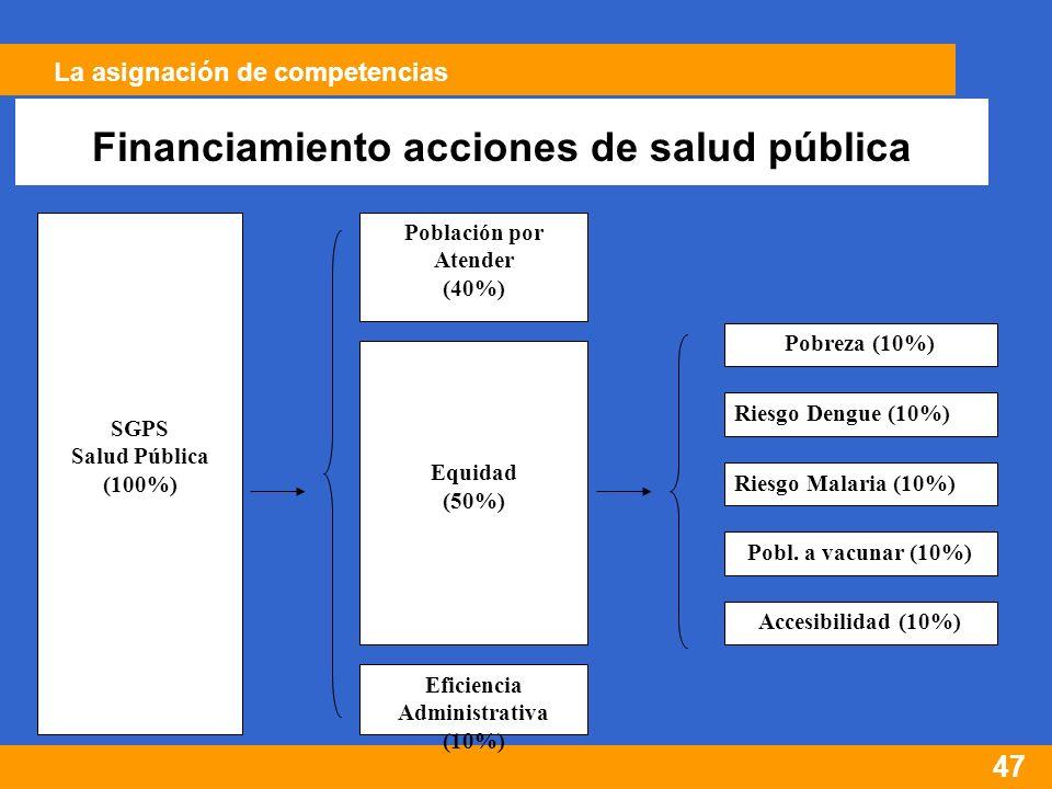 47 Financiamiento acciones de salud pública SGPS Salud Pública (100%) Población por Atender (40%) Equidad (50%) Eficiencia Administrativa (10%) Pobreza (10%) Riesgo Dengue (10%) Riesgo Malaria (10%) Pobl.