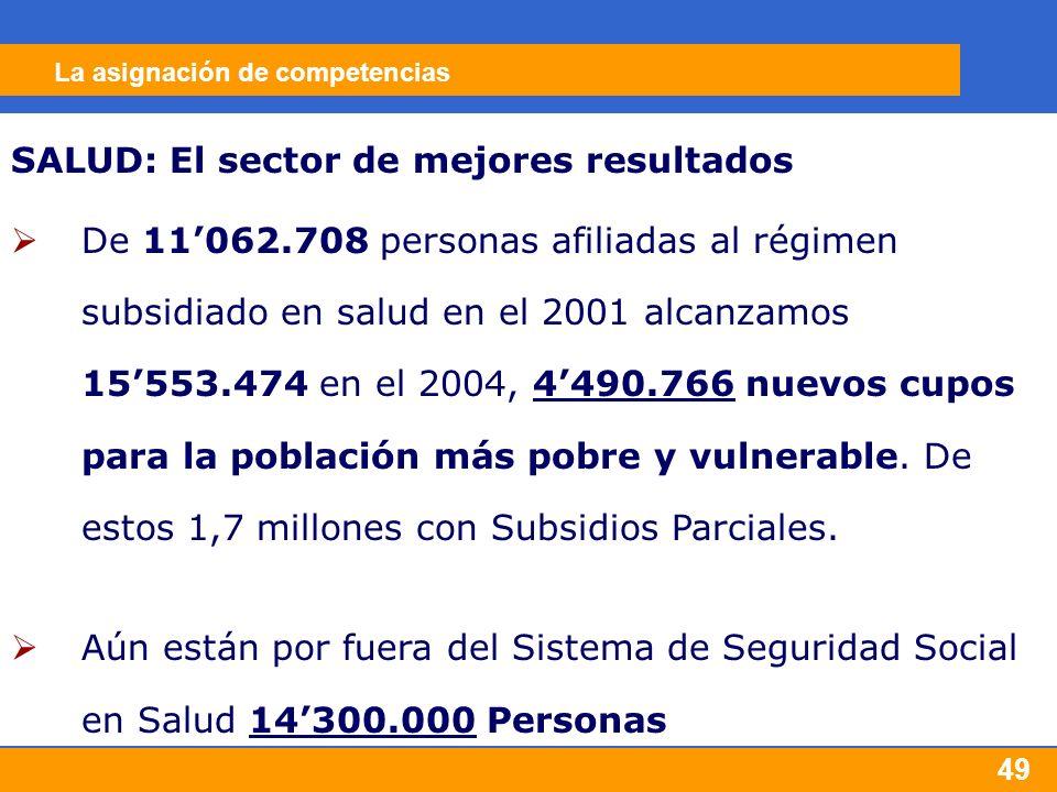 49 SALUD: El sector de mejores resultados De 11062.708 personas afiliadas al régimen subsidiado en salud en el 2001 alcanzamos 15553.474 en el 2004, 4490.766 nuevos cupos para la población más pobre y vulnerable.