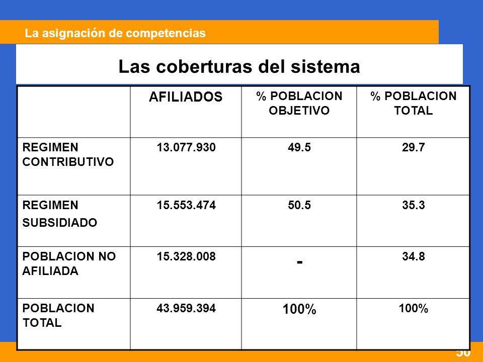 50 AFILIADOS % POBLACION OBJETIVO % POBLACION TOTAL REGIMEN CONTRIBUTIVO 13.077.93049.529.7 REGIMEN SUBSIDIADO 15.553.47450.535.3 POBLACION NO AFILIADA 15.328.008 - 34.8 POBLACION TOTAL 43.959.394 100% Las coberturas del sistema La asignación de competencias