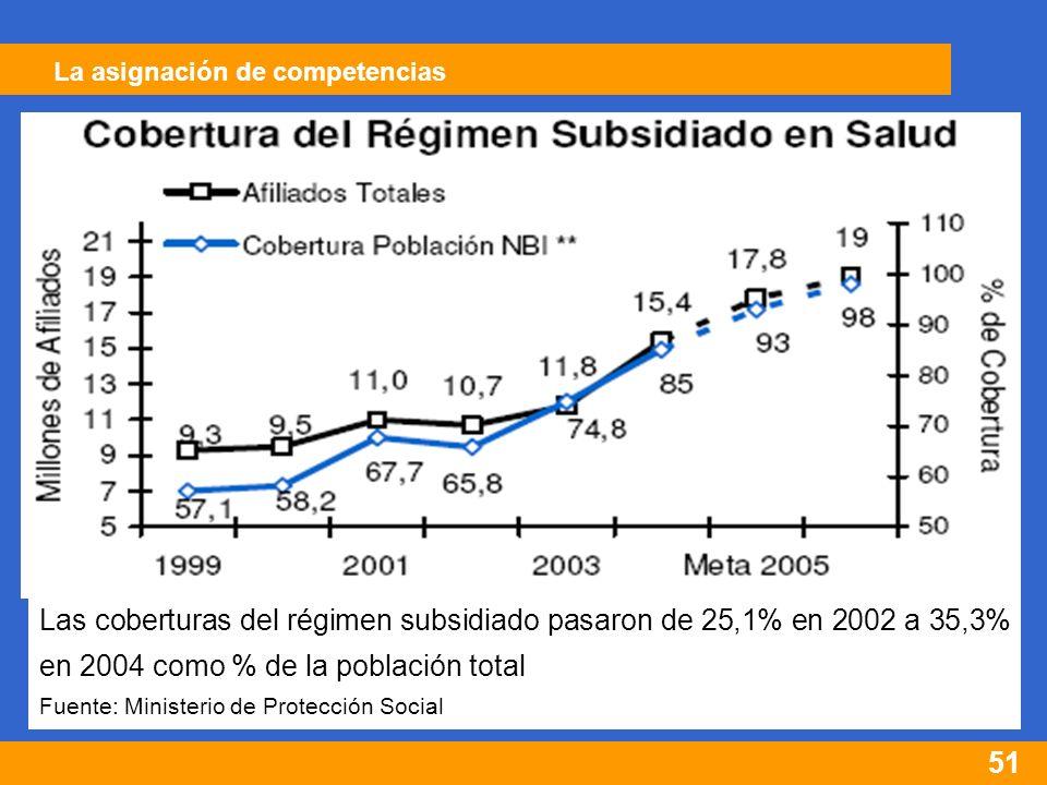 51 Las coberturas del régimen subsidiado pasaron de 25,1% en 2002 a 35,3% en 2004 como % de la población total Fuente: Ministerio de Protección Social La asignación de competencias