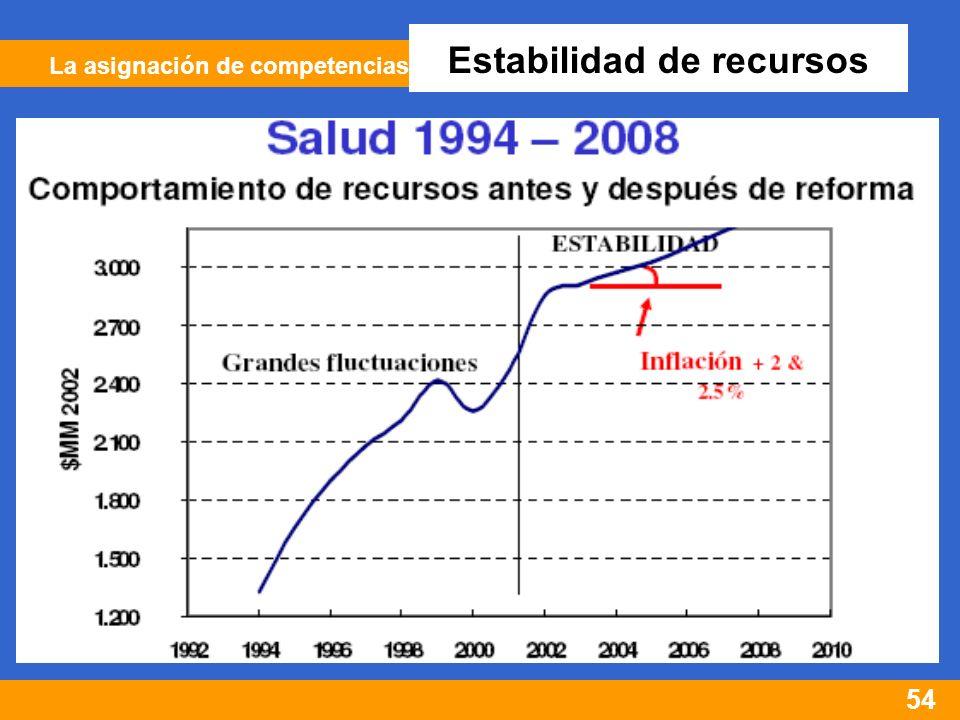 54 La asignación de competencias Estabilidad de recursos