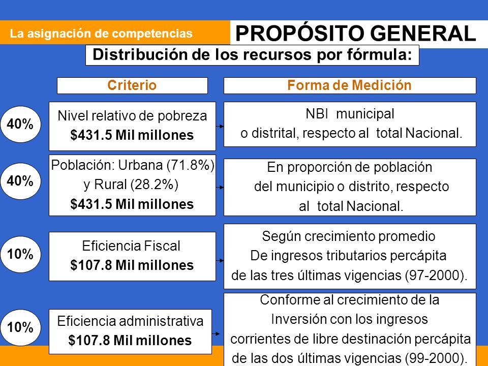 57 PROPÓSITO GENERAL Distribución de los recursos por fórmula: Nivel relativo de pobreza $431.5 Mil millones Población: Urbana (71.8%) y Rural (28.2%) $431.5 Mil millones Eficiencia Fiscal $107.8 Mil millones Eficiencia administrativa $107.8 Mil millones 40% 10% NBI municipal o distrital, respecto al total Nacional.
