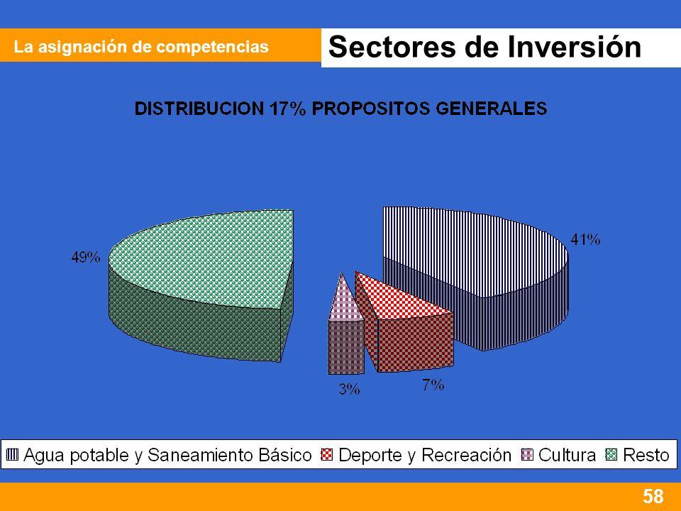 58 Sectores de Inversión La asignación de competencias