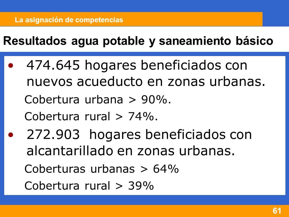 61 474.645 hogares beneficiados con nuevos acueducto en zonas urbanas.