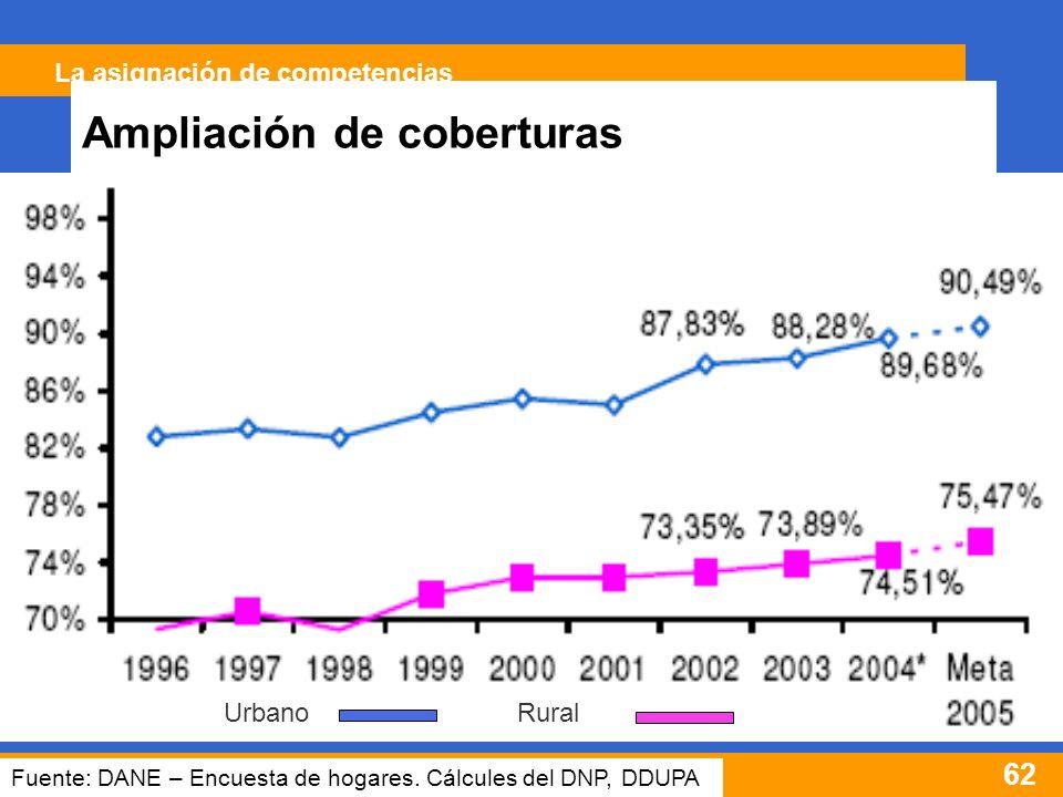 62 COBERTURAS EN ACUEDUCTO Y ALCANTARILLADO ÁREAS URBANAS Y RURALES Fuente: DANE – Encuesta de hogares.