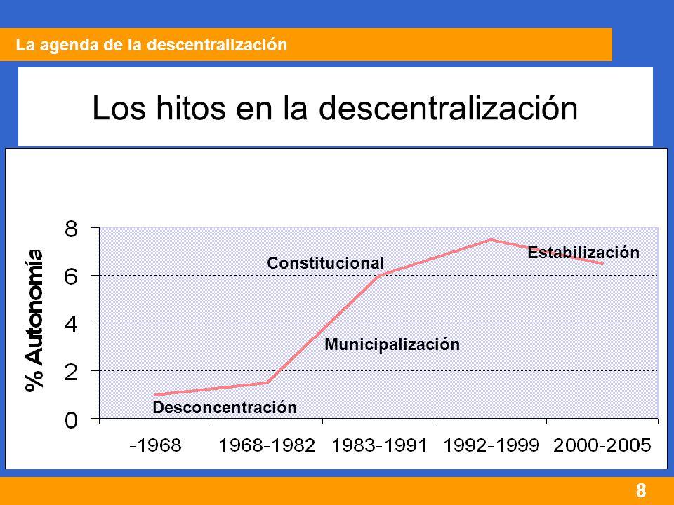 39 Estructura del Sistema La asignación de competencias Salud: Contributivo, subsidiado y subsidio a la oferta (hospitales) Retiro: sistemas de prima media y ahorro individual.
