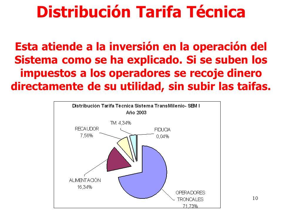 10 Distribución Tarifa Técnica Esta atiende a la inversión en la operación del Sistema como se ha explicado.