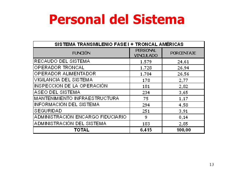 13 Personal del Sistema